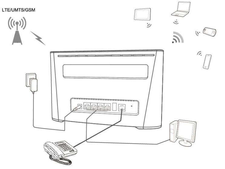 Schema collegamento Huawei